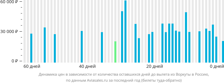 Динамика цен в зависимости от количества оставшихся дней до вылета из Воркуты в Россию