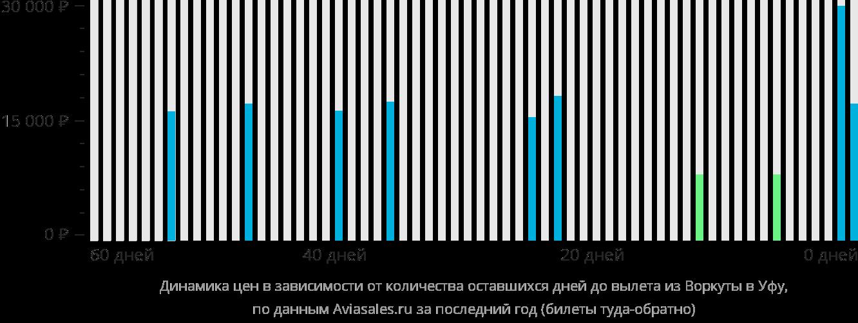 Динамика цен в зависимости от количества оставшихся дней до вылета из Воркуты в Уфу
