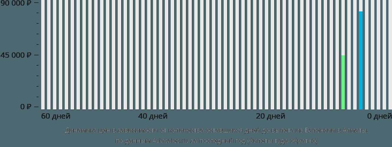 Динамика цен в зависимости от количества оставшихся дней до вылета из Валенсии в Алматы