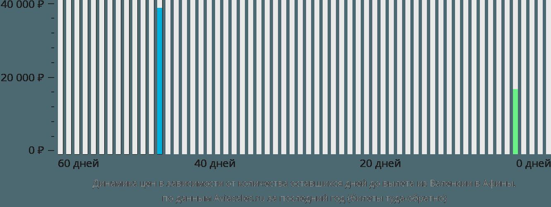 Динамика цен в зависимости от количества оставшихся дней до вылета из Валенсии в Афины