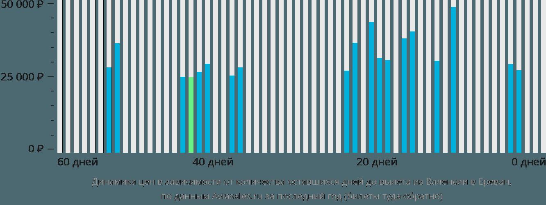 Динамика цен в зависимости от количества оставшихся дней до вылета из Валенсии в Ереван
