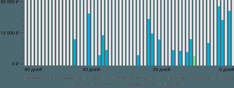 Динамика цен в зависимости от количества оставшихся дней до вылета из Валенсии во Франкфурт-на-Майне