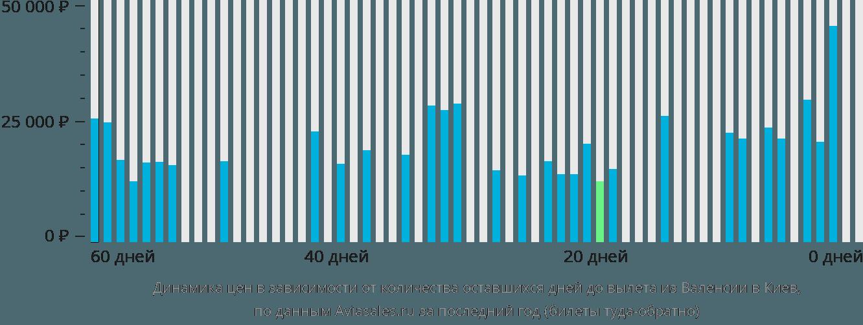 Динамика цен в зависимости от количества оставшихся дней до вылета из Валенсии в Киев