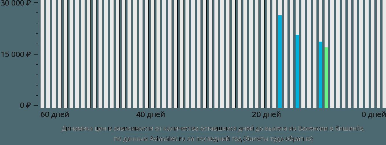 Динамика цен в зависимости от количества оставшихся дней до вылета из Валенсии в Кишинёв