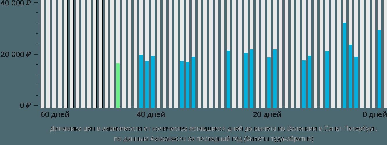Динамика цен в зависимости от количества оставшихся дней до вылета из Валенсии в Санкт-Петербург