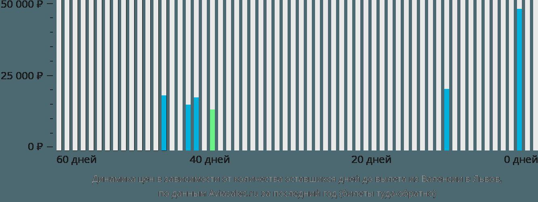 Динамика цен в зависимости от количества оставшихся дней до вылета из Валенсии в Львов