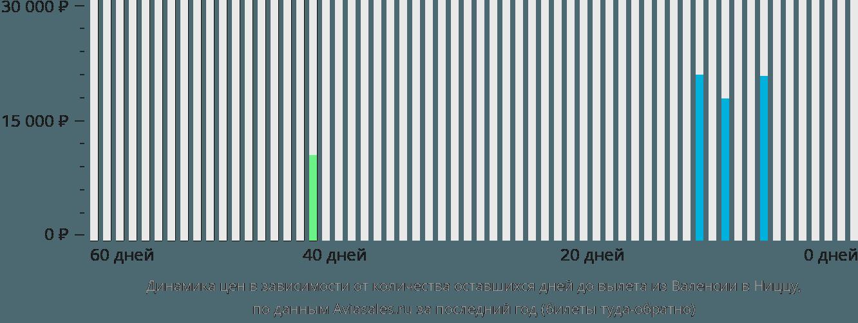 Динамика цен в зависимости от количества оставшихся дней до вылета из Валенсии в Ниццу