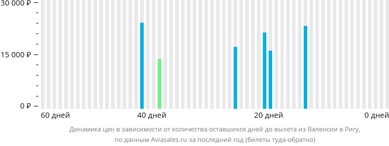 Динамика цен в зависимости от количества оставшихся дней до вылета из Валенсии в Ригу