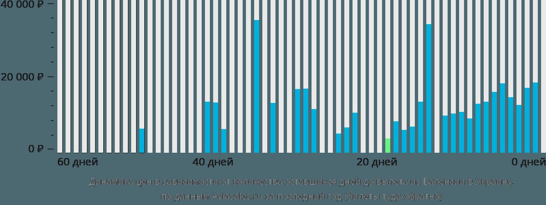 Динамика цен в зависимости от количества оставшихся дней до вылета из Валенсии в Украину