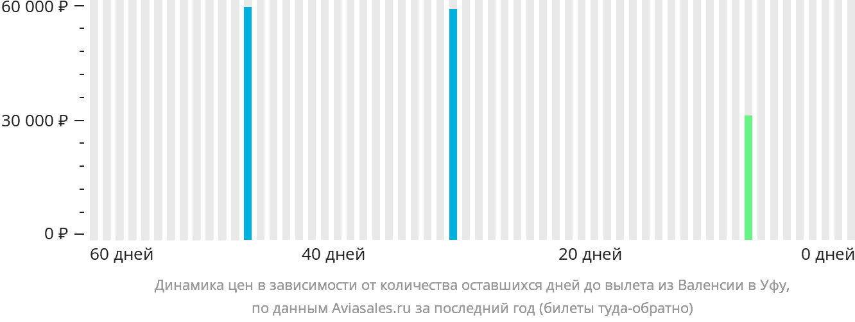 Динамика цен в зависимости от количества оставшихся дней до вылета из Валенсии в Уфу