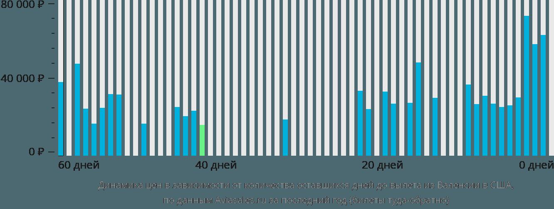 Динамика цен в зависимости от количества оставшихся дней до вылета из Валенсии в США