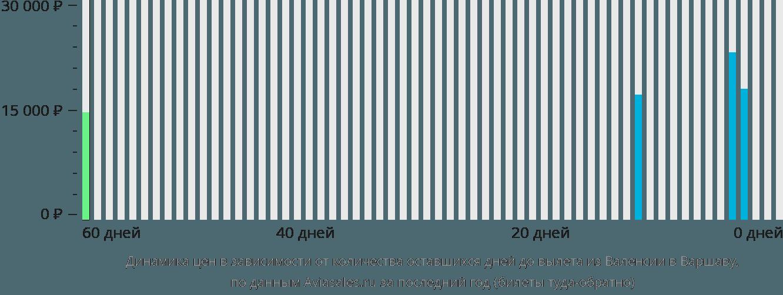 Динамика цен в зависимости от количества оставшихся дней до вылета из Валенсии в Варшаву