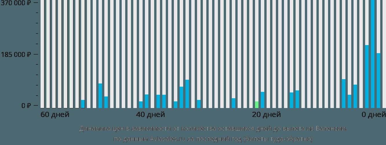 Динамика цен в зависимости от количества оставшихся дней до вылета из Валенсии