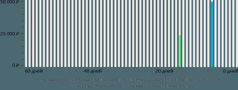 Динамика цен в зависимости от количества оставшихся дней до вылета из Вильнюса в Орхус