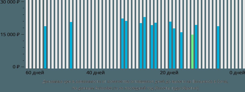 Динамика цен в зависимости от количества оставшихся дней до вылета из Вильнюса в Сочи