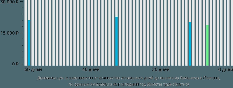 Динамика цен в зависимости от количества оставшихся дней до вылета из Вильнюса в Олесунн