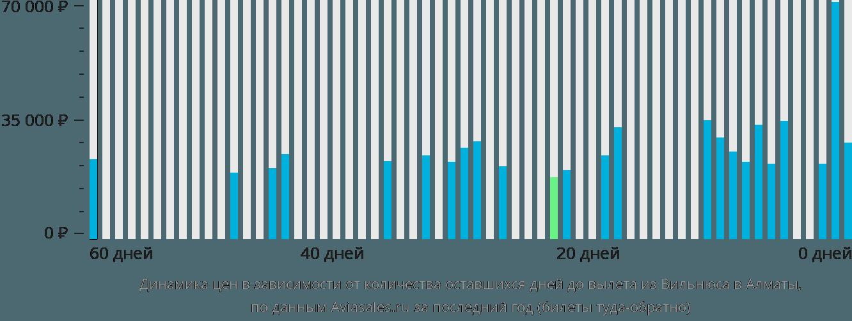 Динамика цен в зависимости от количества оставшихся дней до вылета из Вильнюса в Алматы