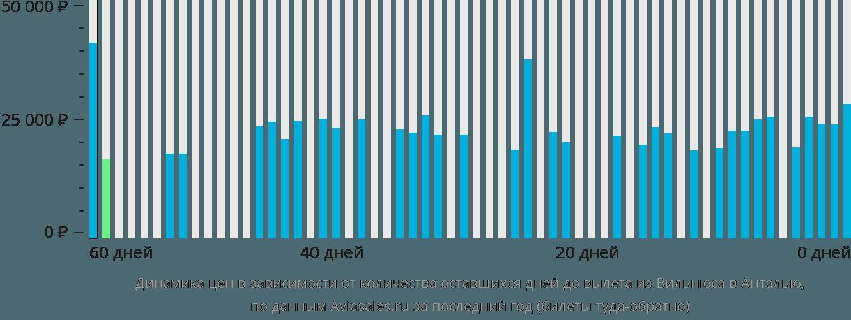 Динамика цен в зависимости от количества оставшихся дней до вылета из Вильнюса в Анталью