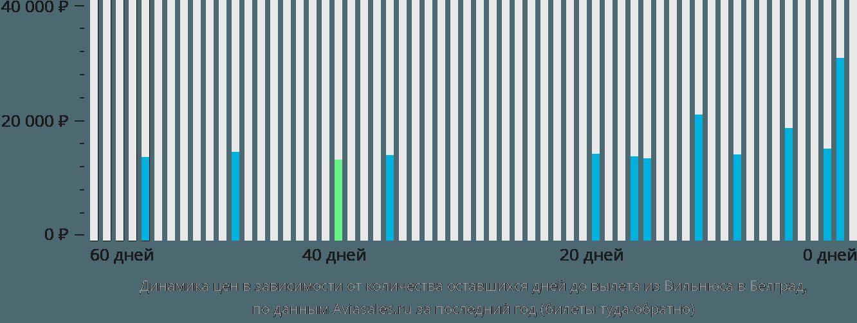 Динамика цен в зависимости от количества оставшихся дней до вылета из Вильнюса в Белград