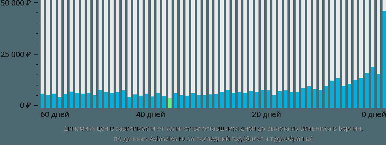 Динамика цен в зависимости от количества оставшихся дней до вылета из Вильнюса в Берлин