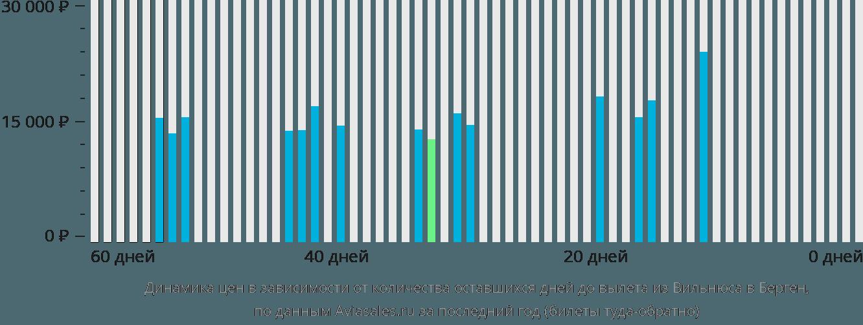Динамика цен в зависимости от количества оставшихся дней до вылета из Вильнюса в Берген