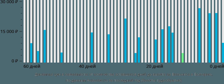 Динамика цен в зависимости от количества оставшихся дней до вылета из Вильнюса в Болгарию