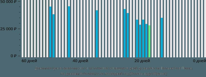 Динамика цен в зависимости от количества оставшихся дней до вылета из Вильнюса в Пекин