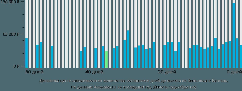 Динамика цен в зависимости от количества оставшихся дней до вылета из Вильнюса в Бангкок