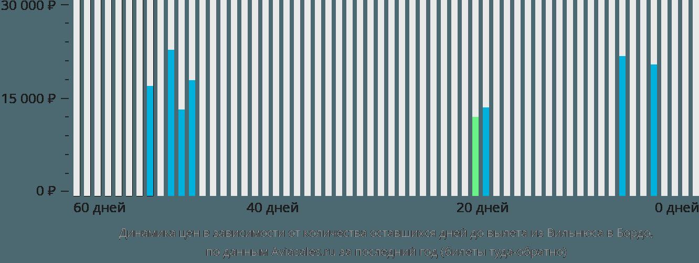 Динамика цен в зависимости от количества оставшихся дней до вылета из Вильнюса в Бордо