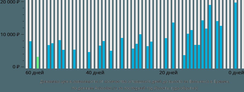 Динамика цен в зависимости от количества оставшихся дней до вылета из Вильнюса в Бремен