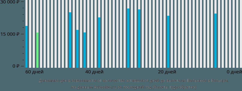 Динамика цен в зависимости от количества оставшихся дней до вылета из Вильнюса в Кальяри