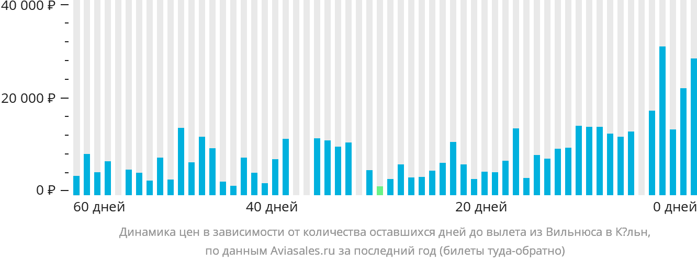 Динамика цен в зависимости от количества оставшихся дней до вылета из Вильнюса в Кёльн