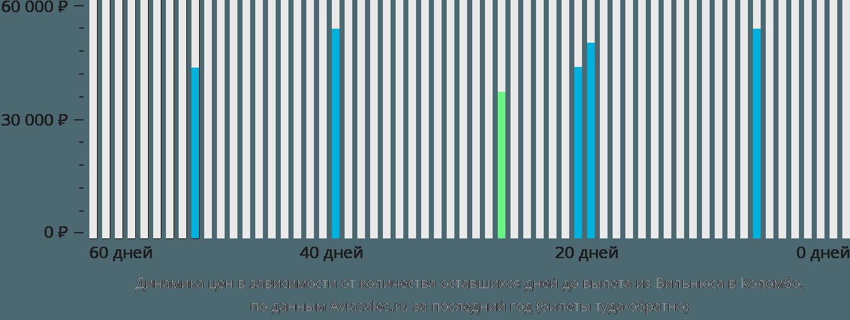 Динамика цен в зависимости от количества оставшихся дней до вылета из Вильнюса в Коломбо