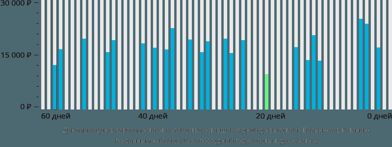 Динамика цен в зависимости от количества оставшихся дней до вылета из Вильнюса в Катанию