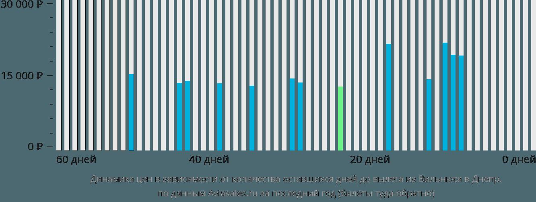 Динамика цен в зависимости от количества оставшихся дней до вылета из Вильнюса в Днепр