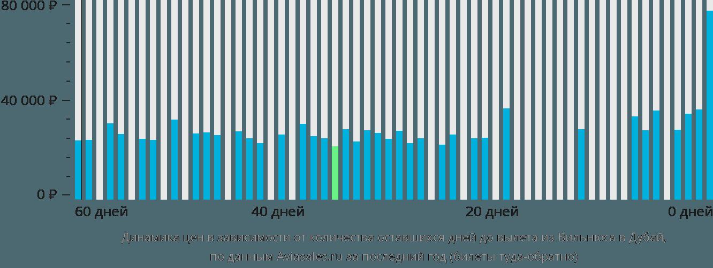 Динамика цен в зависимости от количества оставшихся дней до вылета из Вильнюса в Дубай