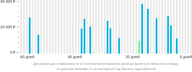 Динамика цен в зависимости от количества оставшихся дней до вылета из Вильнюса в Фару
