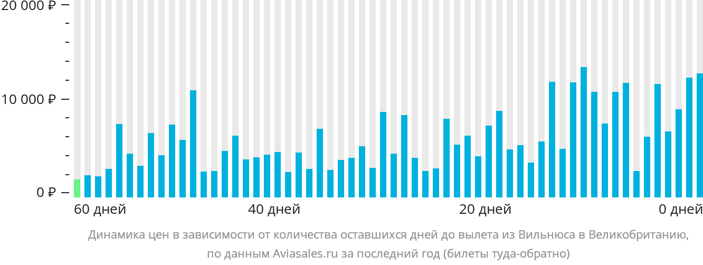 Динамика цен в зависимости от количества оставшихся дней до вылета из Вильнюса в Великобританию