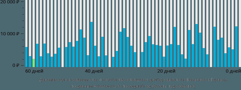 Динамика цен в зависимости от количества оставшихся дней до вылета из Вильнюса в Гданьск