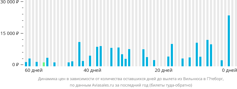 Динамика цен в зависимости от количества оставшихся дней до вылета из Вильнюса в Гётеборг
