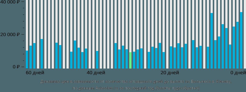 Динамика цен в зависимости от количества оставшихся дней до вылета из Вильнюса в Женеву