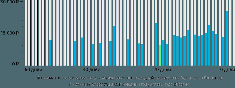 Динамика цен в зависимости от количества оставшихся дней до вылета из Вильнюса в Ганновер