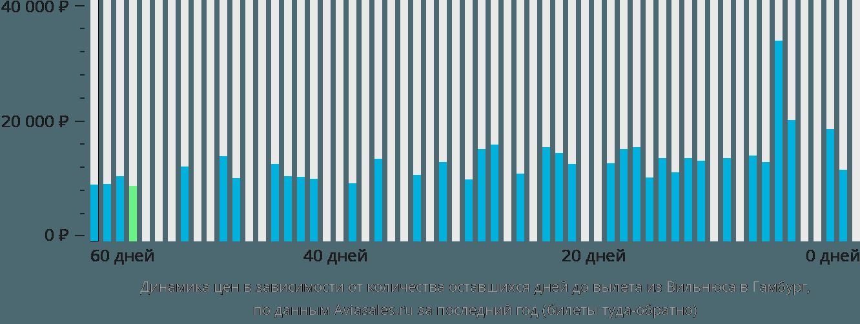 Динамика цен в зависимости от количества оставшихся дней до вылета из Вильнюса в Гамбург