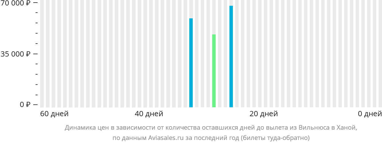 Динамика цен в зависимости от количества оставшихся дней до вылета из Вильнюса в Ханой