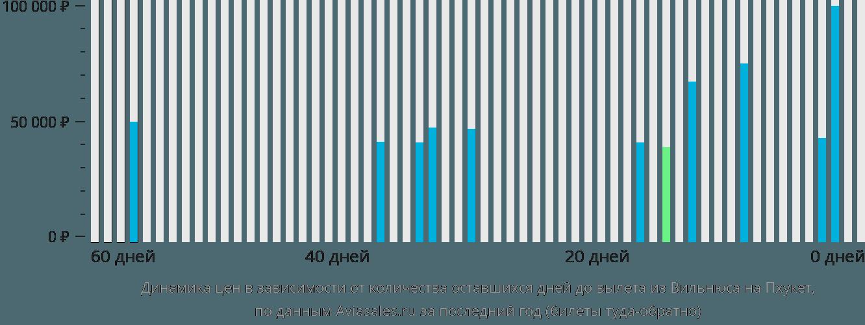 Динамика цен в зависимости от количества оставшихся дней до вылета из Вильнюса на Пхукет