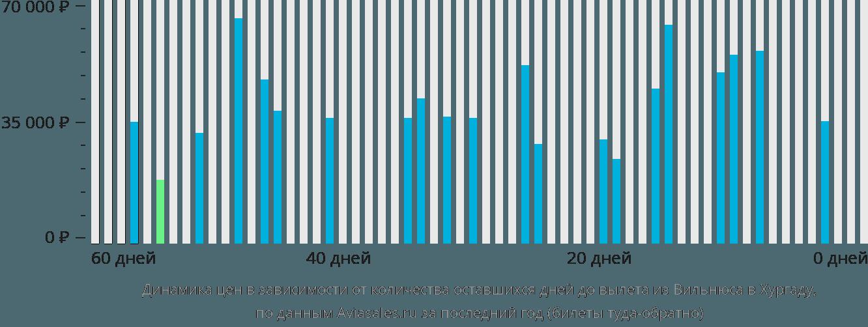 Динамика цен в зависимости от количества оставшихся дней до вылета из Вильнюса в Хургаду