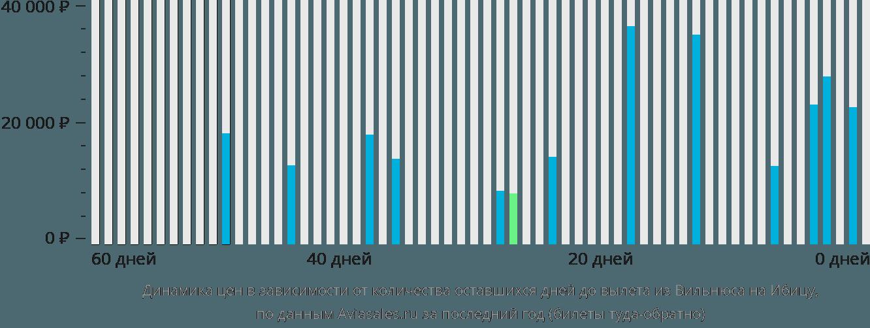 Динамика цен в зависимости от количества оставшихся дней до вылета из Вильнюса на Ибицу