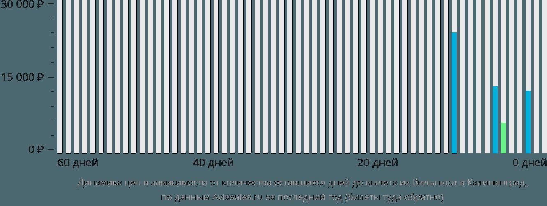 Динамика цен в зависимости от количества оставшихся дней до вылета из Вильнюса в Калининград