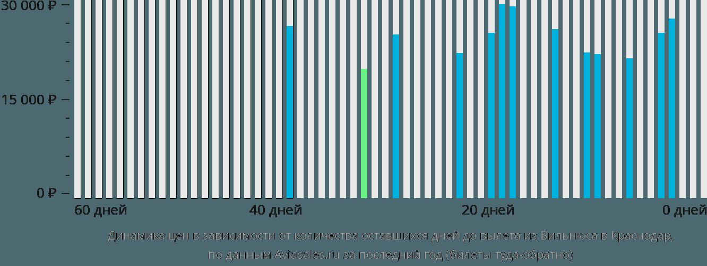 Динамика цен в зависимости от количества оставшихся дней до вылета из Вильнюса в Краснодар