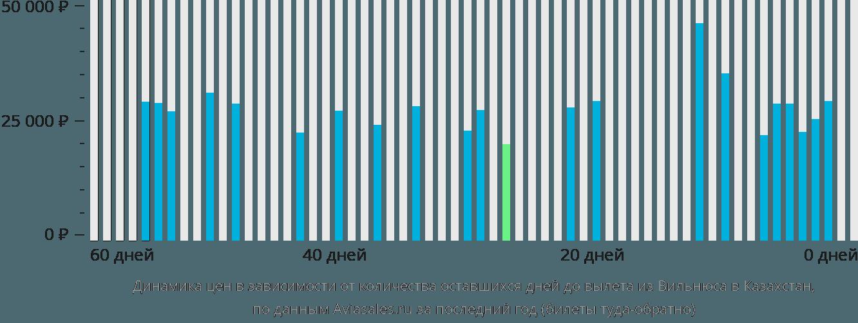 Динамика цен в зависимости от количества оставшихся дней до вылета из Вильнюса в Казахстан